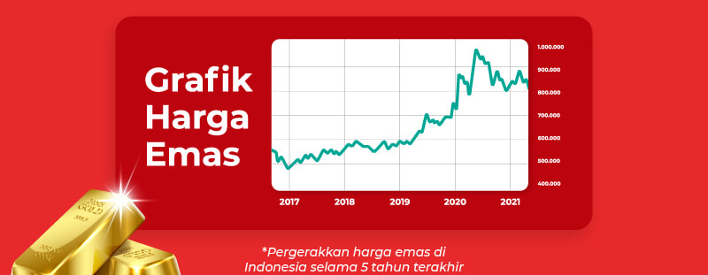 Grafik harga emas